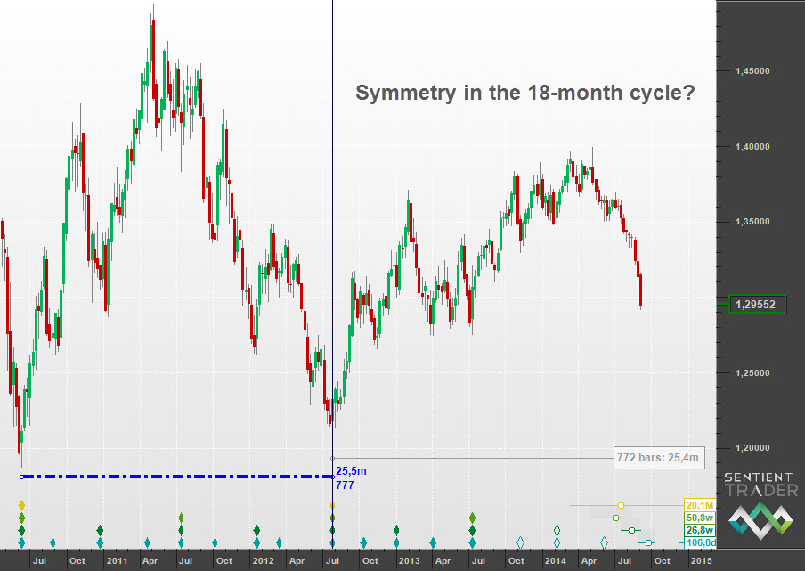 Symmetry in the cycles