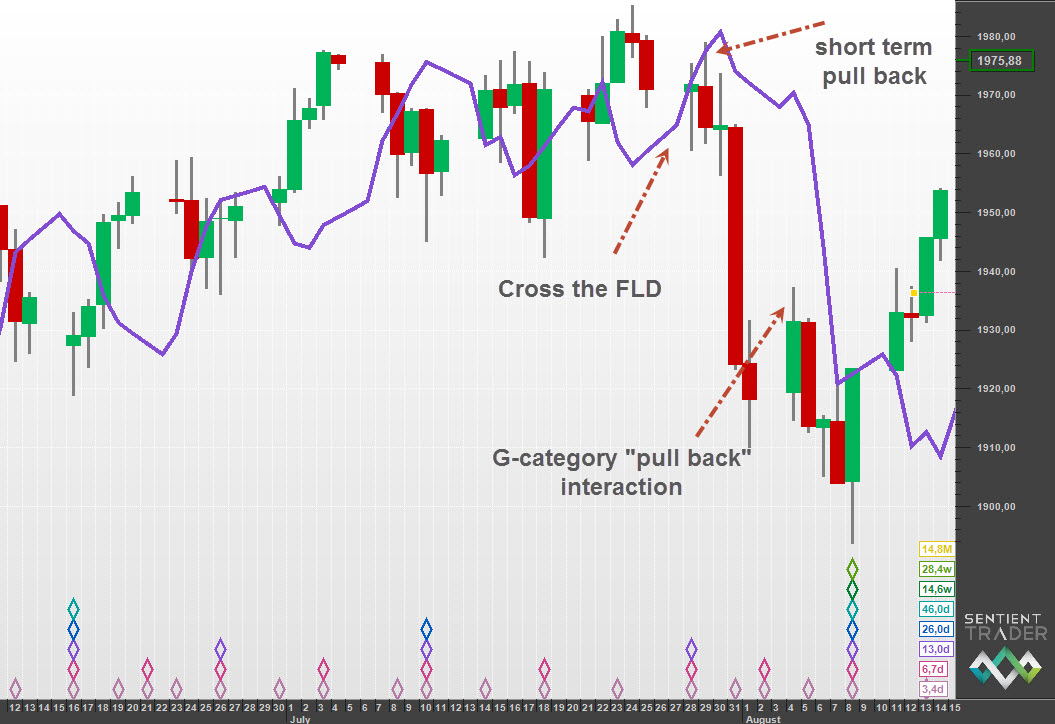 A short-term pull back and later G-category pull back
