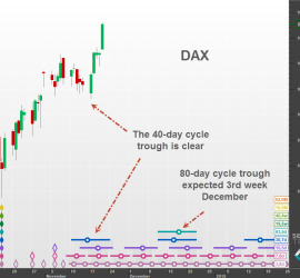 The DAX shows a clear 40-day trough