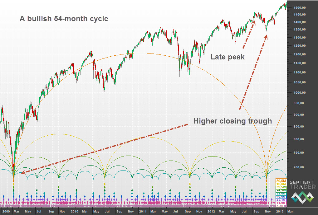A bullish 54-month cycle