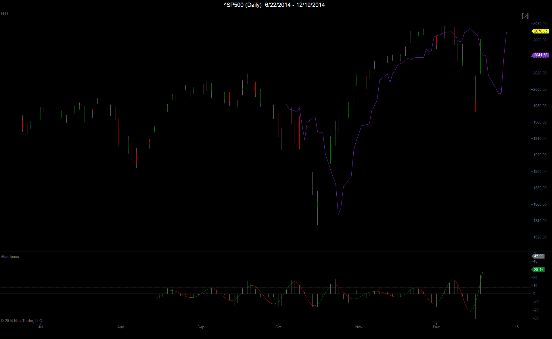 ^SP500 (Daily)  6_22_2014 - 12_19_2014-20 Day