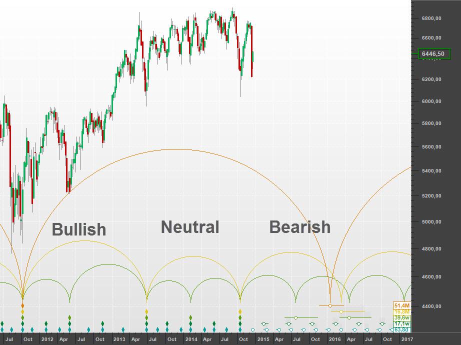 Getting bearish