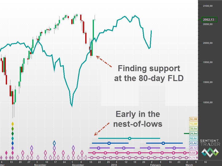Support at the 80-day FLD