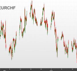 EURCHF 15-minute bars