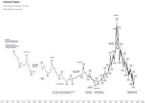 Interest Rates  1790 to present