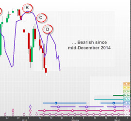 A bearish sequence