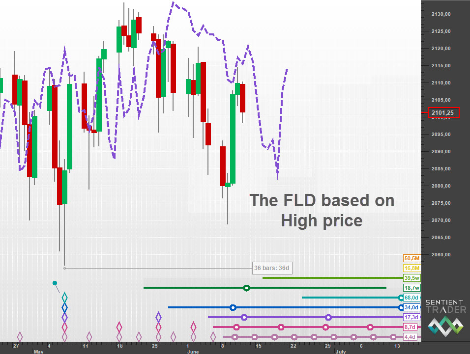The FLD based on the High price