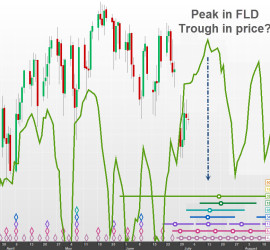 FLD peak = Price trough