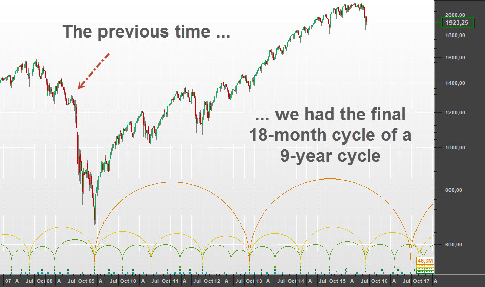 An 18-month cycle trough