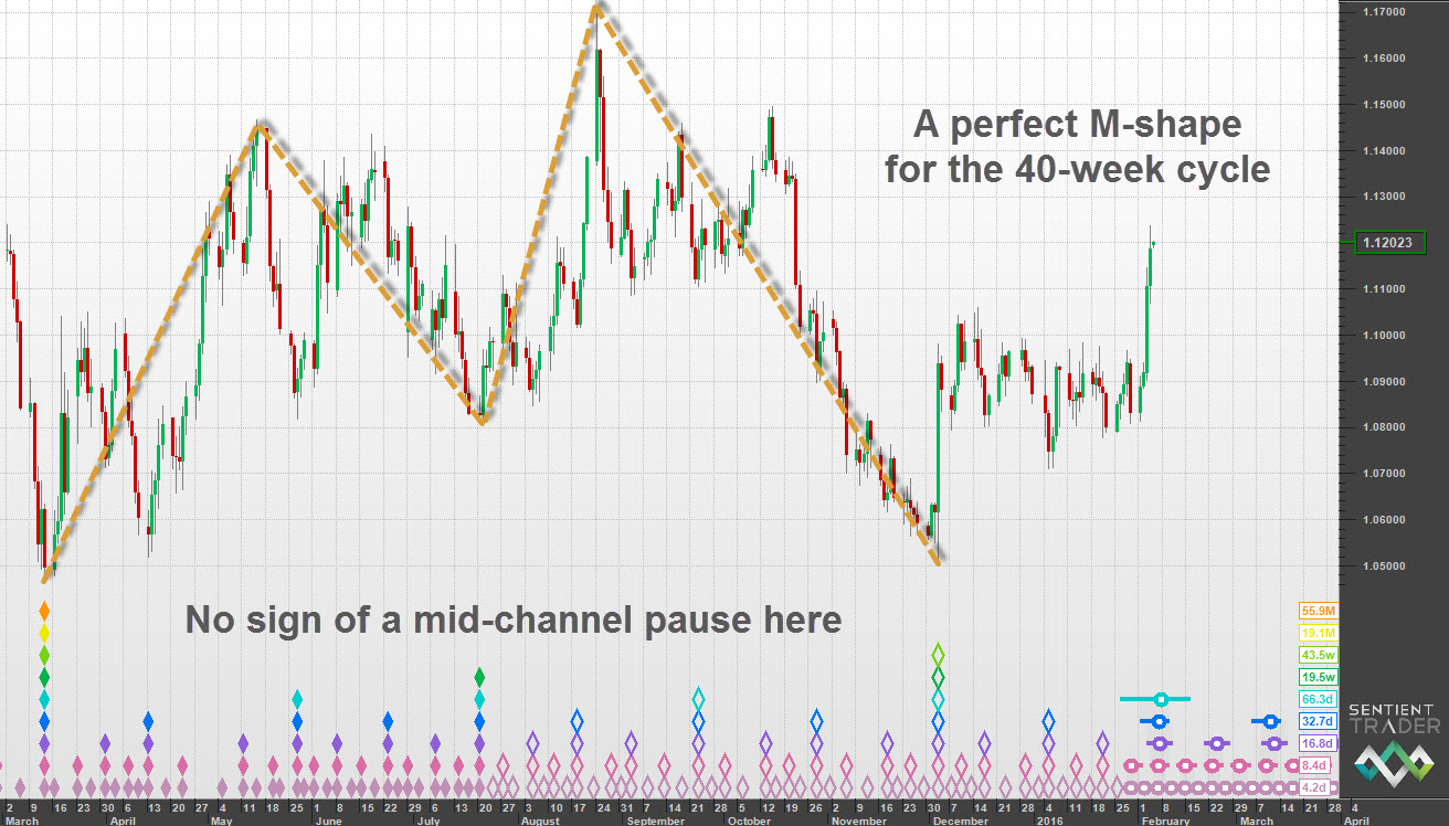 The mid-channel pause doesn't always form
