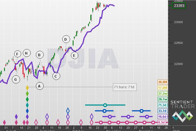 The DJIA