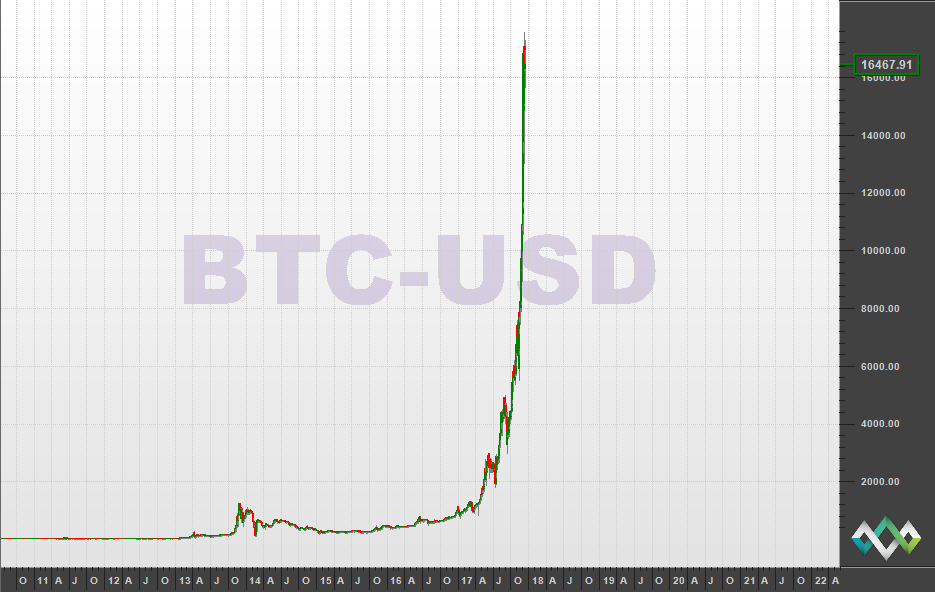 A linear graph of Bitcoin