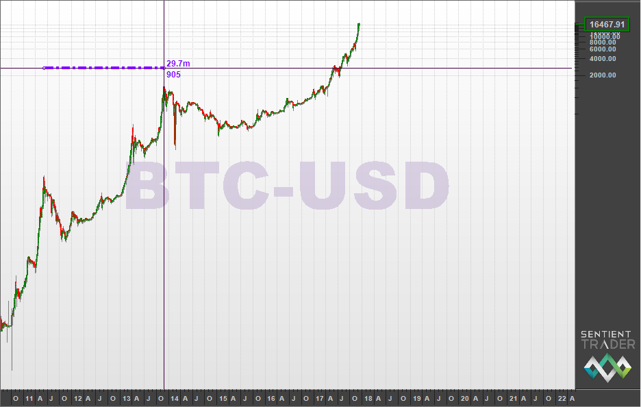 A logarithmic graph of Bitcoin